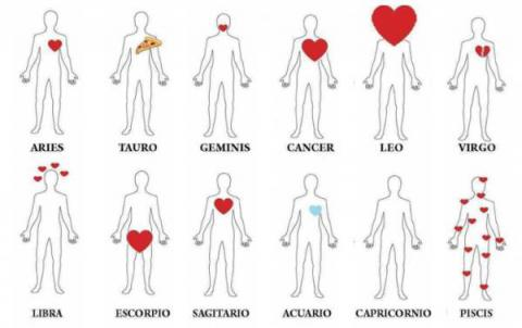 ¿Dónde tienen el corazón los hombres según su signo?