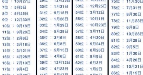 """""""La lista de la suerte japonesa"""" que todos consultan para saber cómo les irá en 2019"""